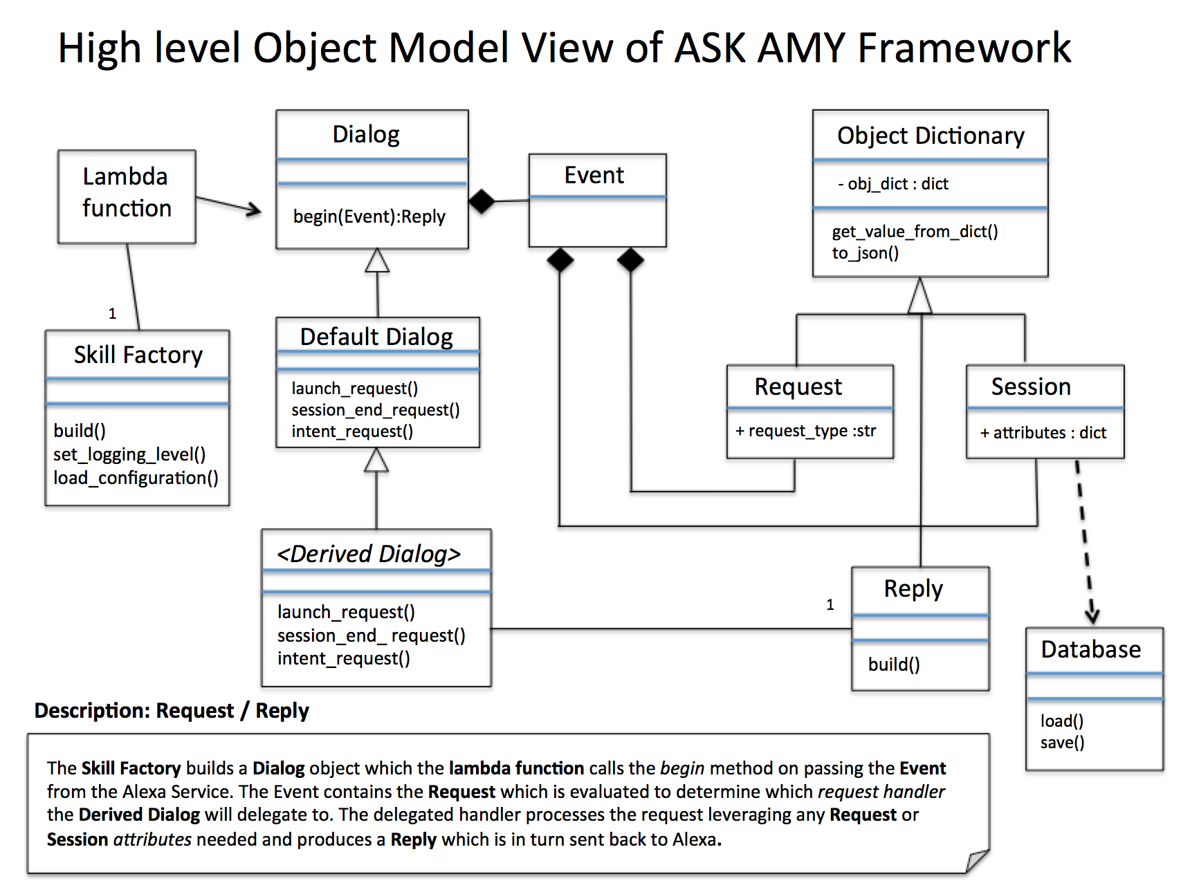 ASK Amy Framework